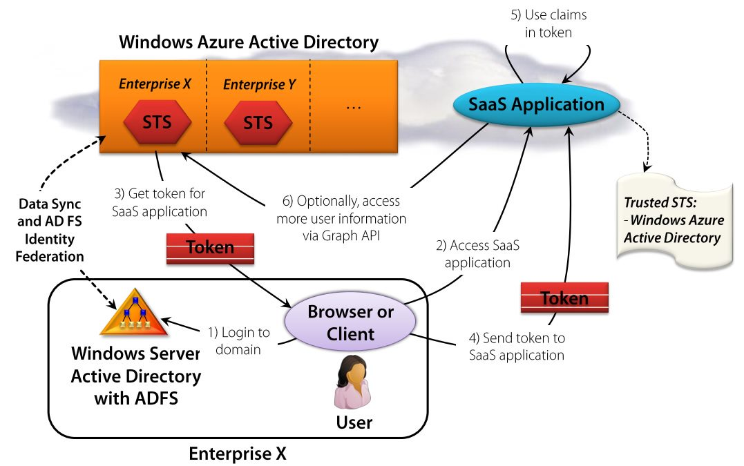 Azure active directory as federation provider